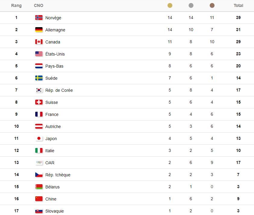 Tableau des médailles final 1