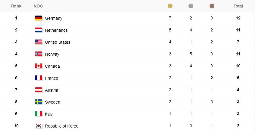 Tableau médailles